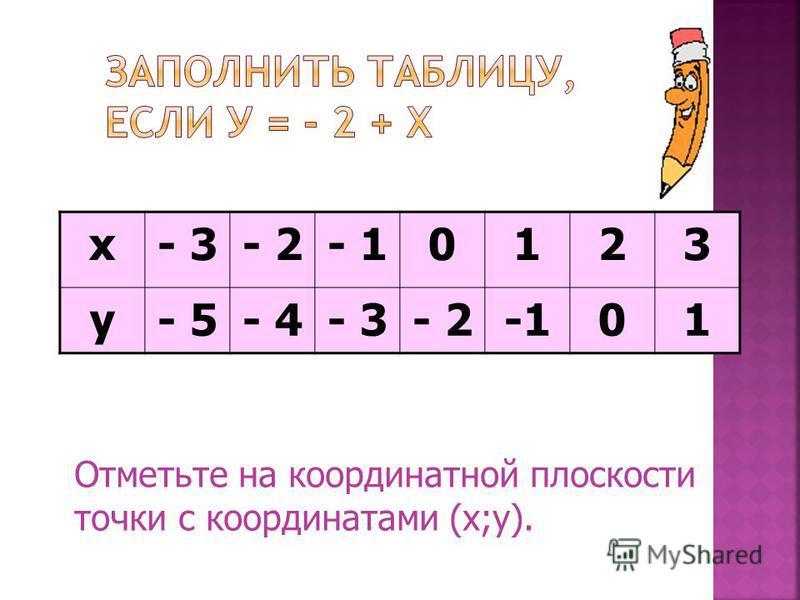 х- 3- 2- 10123 у Отметьте на координатной плоскости точки с координатами (х;у), взятыми из полученной таблицы.