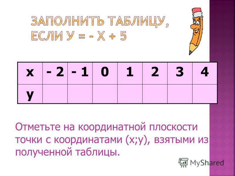 х- 3- 2- 10123 у- 5- 4- 3- 201 Отметьте на координатной плоскости точки с координатами (х;у).