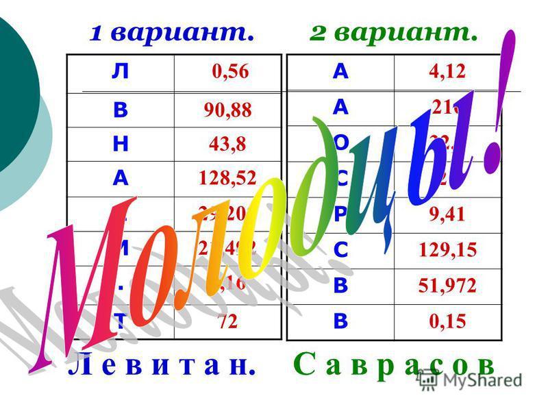 Л 0,56 В 90,88 Н 43,8 А 128,52 Е 29,202 И 21,492. 0,16 Т 72 А 4,12 А 216 О 32,7 С 26 Р 9,41 С 129,15 В 51,972 В 0,15 1 вариант.2 вариант. Л е в и т а н.С а в р а с о в