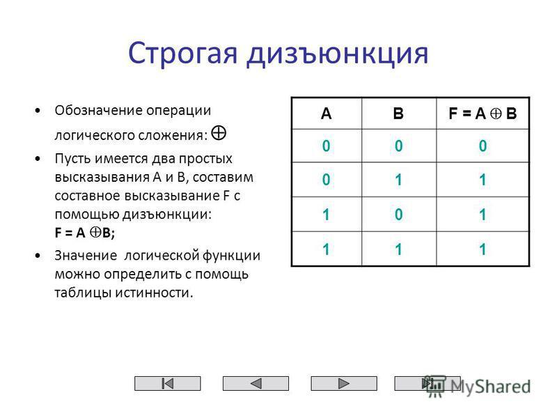Строгая дизъюнкция Обозначение операции логического сложения: Пусть имеется два простых высказывания A и B, составим составное высказывание F с помощью дизъюнкции: F = A B; Значение логической функции можно определить с помощь таблицы истинности. AB