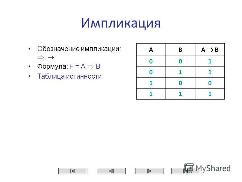 Импликация Обозначение импликации:, Формула: F = A B Таблица истинности AB A B 001 011 100 111