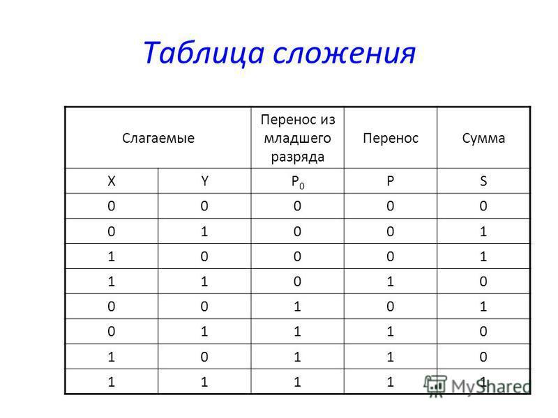 Таблица сложения Слагаемые Перенос из младшего разряда Перенос Сумма XYP0P0 PS 00000 01001 10001 11010 00101 01110 10110 11111