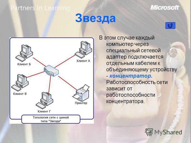 Звезда В этом случае каждый компьютер через специальный сетевой адаптер подключается отдельным кабелем к объединяющему устройству - концентратор. Работоспособность сети зависит от работоспособности концентратора.