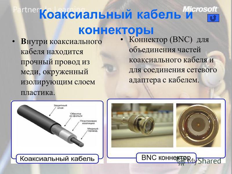 Коаксиальный кабель и коннекторы Внутри коаксиального кабеля находится прочный провод из меди, окруженный изолирующим слоем пластика. Коннектор (BNC) для объединения частей коаксиального кабеля и для соединения сетевого адаптера с кабелем.