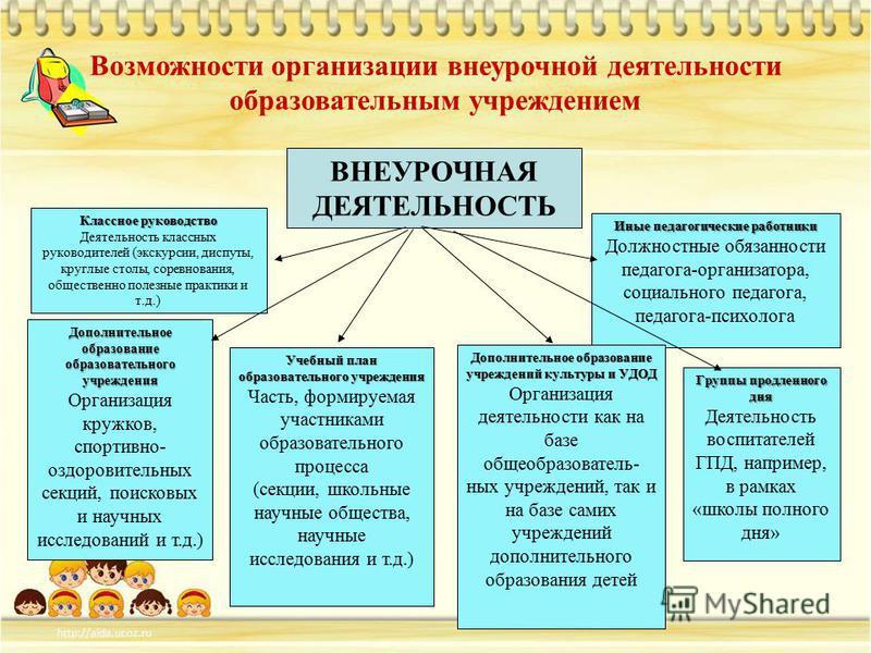 Возможности организации внеурочной деятельности образовательным учреждением