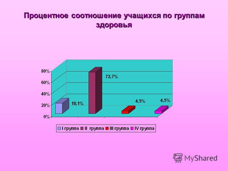 Процентное соотношение учащихся по группам здоровья