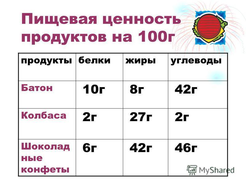Пищевая ценность продуктов на 100 г продукты белки жиры углеводы Батон 10 г 8 г 42 г Колбаса 2 г 27 г 2 г Шоколад ные конфеты 6 г 42 г 46 г