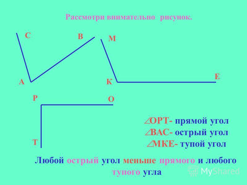 Рассмотри внимательно рисунок. ОРТ- прямой угол ВАС- острый угол МКЕ- тупой угол С А В М К Е Р О Т Любой острый угол меньше прямого и любого тупого угла