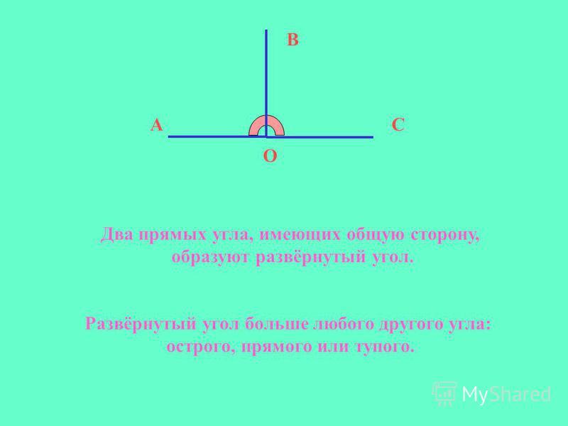 Два прямых угла, имеющих общую сторону, образуют развёрнутый угол. А В С О Развёрнутый угол больше любого другого угла: острого, прямого или тупого.