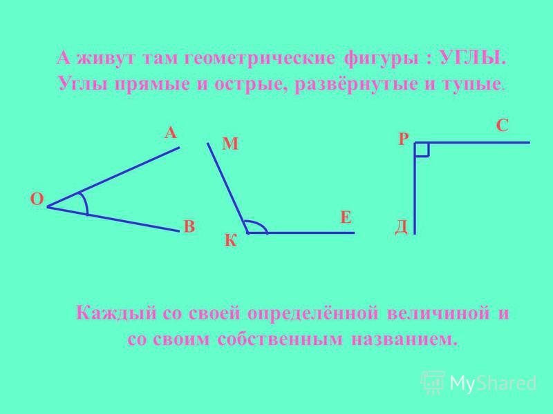 А живут там геометрические фигуры : УГЛЫ. Углы прямые и острые, развёрнутые и тупые. А О В Каждый со своей определённой величиной и со своим собственным названием. М К Е С Р Д