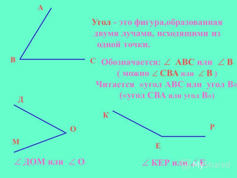 Угол - это фигура,образованная двумя лучами, исходящими из одной точки. В А С Обозначается: АВС или В ( можно СВА или В ) Читается «угол АВС или угол В» («угол СВА или угол В ») Д О М К Е Р ДОМ или О КЕР или Е