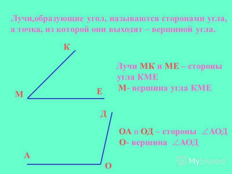 Лучи,образующие угол, называются сторонами угла, а точка, из которой они выходят – вершиной угла. К М Е Лучи МК и МЕ – стороны угла КМЕ М- вершина угла КМЕ А О Д ОА и ОД – стороны АОД О- вершина АОД