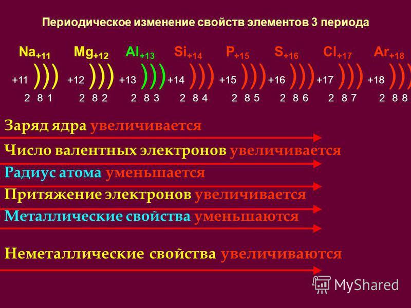 Периодическое изменение свойств элементов 3 периода Заряд ядра увеличивается Число валентных электронов увеличивается Радиус атома уменьшается Притяжение электронов увеличивается Металлические свойства уменьшаются Неметаллические свойства увеличивают