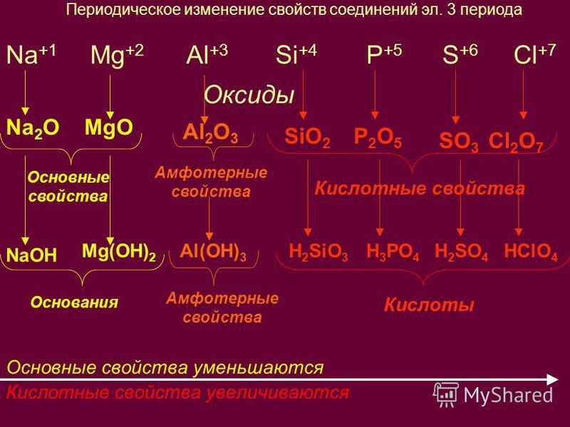 Na +1 Mg +2 Al +3 Si +4 P +5 S +6 Cl +7 Оксиды Основные свойства уменьшаются Кислотные свойства увеличиваются Амфотерные свойства Основные свойства Кислотные свойства Основания Амфотерные свойства Кислоты Периодическое изменение свойств соединений эл
