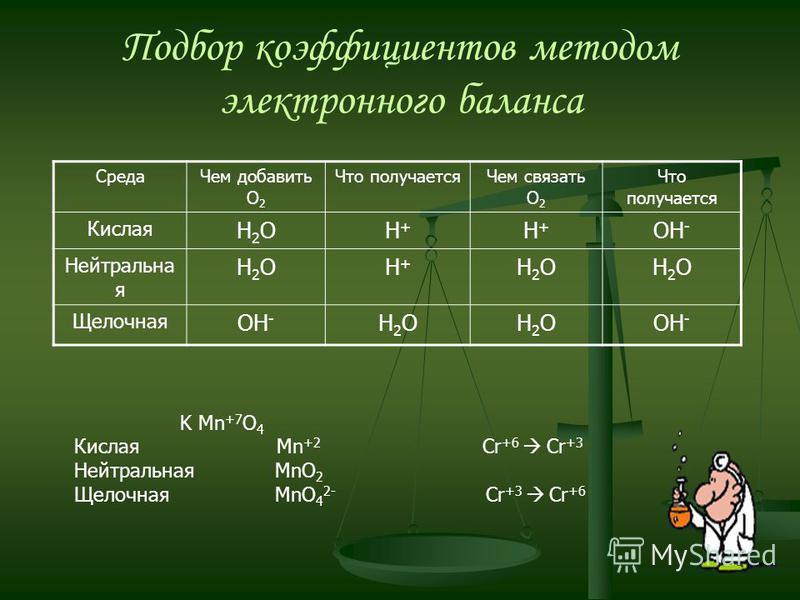 Среда Чем добавить О 2 Что получается Чем связать О 2 Что получается Кислая Н2OН2OН+Н+ Н+Н+ ОН - Нейтральна я Н2ОН2ОН+Н+ Н2ОН2ОН2ОН2О Щелочная ОН - Н2ОН2ОН2ОН2О Подбор коэффициентов методом электронного баланса K Mn +7 O 4 Кислая Mn +2 Cr +6 Cr +3 Не