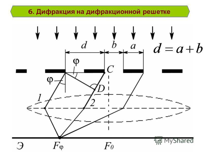 6. Дифракция на дифракционной решетке