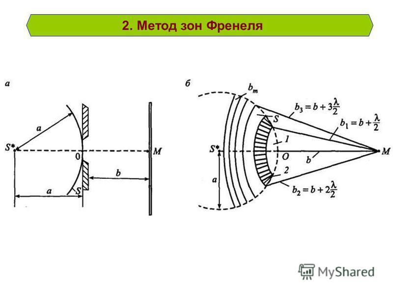 2. Метод зон Френеля