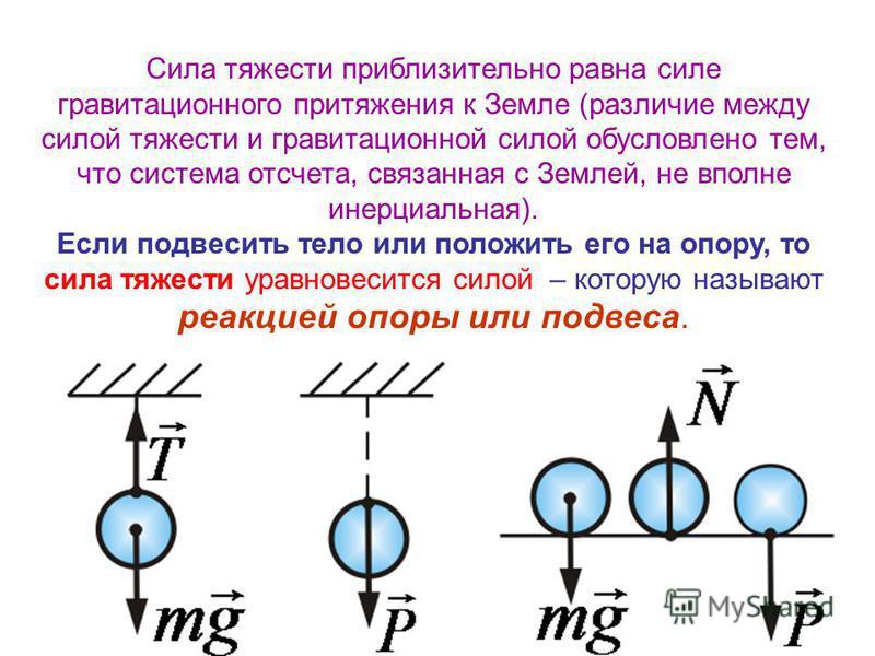 Сила тяжести приблизительно равна силе гравитационного притяжения к Земле (различие между силой тяжести и гравитационной силой обусловлено тем, что система отсчета, связанная с Землей, не вполне инерциальная). Если подвесить тело или положить его на