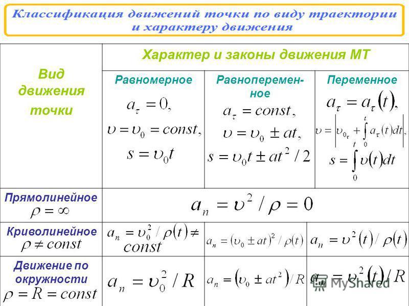 Вид движения точки Характер и законы движения МТ Равномерное Равноперемен- ное Переменное Прямолинейное Криволинейное Движение по окружности