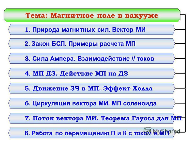 Тема: Магнитное поле в вакууме 1. Природа магнитных сил. Вектор МИ 2. Закон БСЛ. Примеры расчета МП 3. Сила Ампера. Взаимодействие // токов 4. МП ДЗ. Действие МП на ДЗ 5. Движение ЗЧ в МП. Эффект Холла 6. Циркуляция вектора МИ. МП соленоида 7. Поток