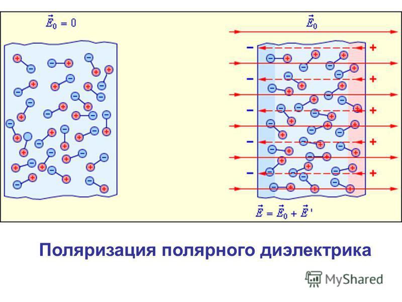 Поляризация полярного диэлектрика