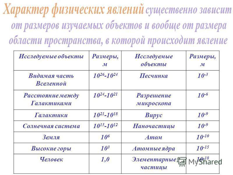 Исследуемые объекты Размеры, м Исследуемые объекты Размеры, м Видимая часть Вселенной 10 26 -10 24 Песчинка 10 -3 Расстояние между Галактиками 10 24 -10 21 Разрешение микроскопа 10 -6 Галактики 10 21 -10 18 Вирус 10 -9 Солнечная система 10 15 -10 12