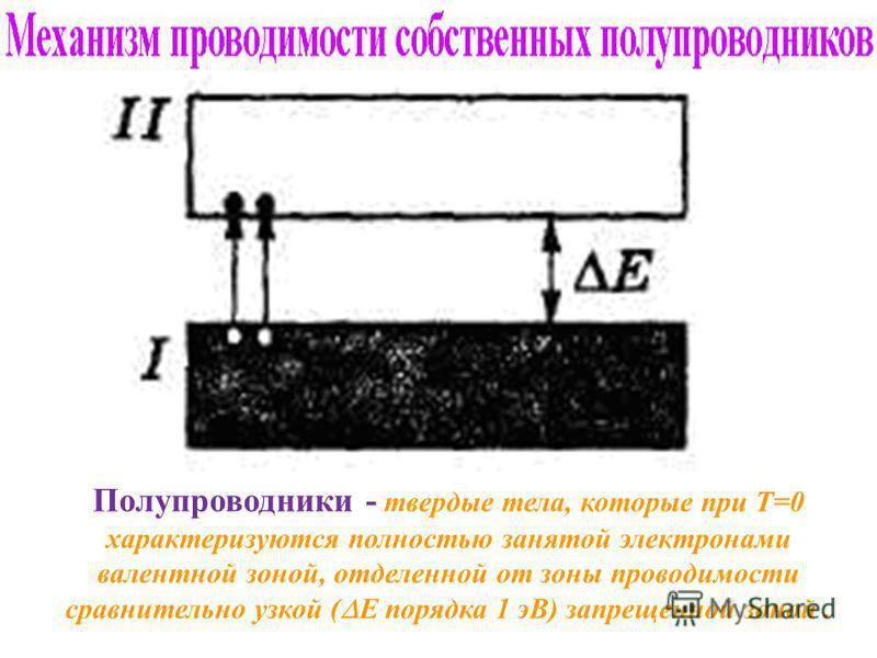 Полупроводники - твердые тела, которые при Т=0 характеризуются полностью занятой электронами валентной зоной, отделенной от зоны проводимости сравнительно узкой ( Е порядка 1 эВ) запрещенной зоной.