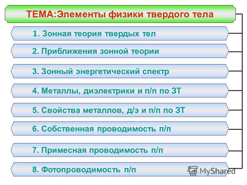 ТЕМА:Элементы физики твердого тела 1. Зонная теория твердых тел 2. Приближения зонной теории 3. Зонный энергетический спектр 4. Металлы, диэлектрики и п/п по ЗТ 5. Свойства металлов, д/э и п/п по ЗТ 6. Собственная проводимость п/п 7. Примесная провод
