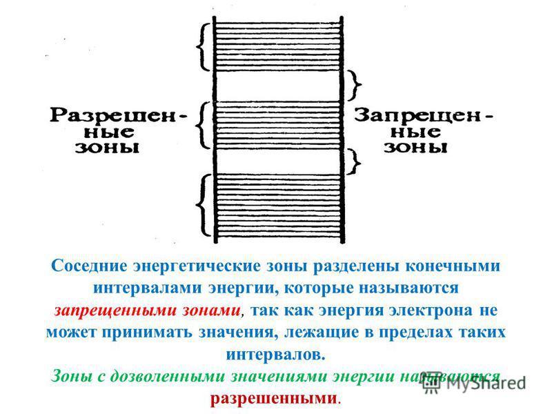 Cоседние энергетические зоны разделены конечными интервалами энергии, которые называются запрещенными зонами, так как энергия электрона не может принимать значения, лежащие в пределах таких интервалов. Зоны с дозволенными значениями энергии называютс