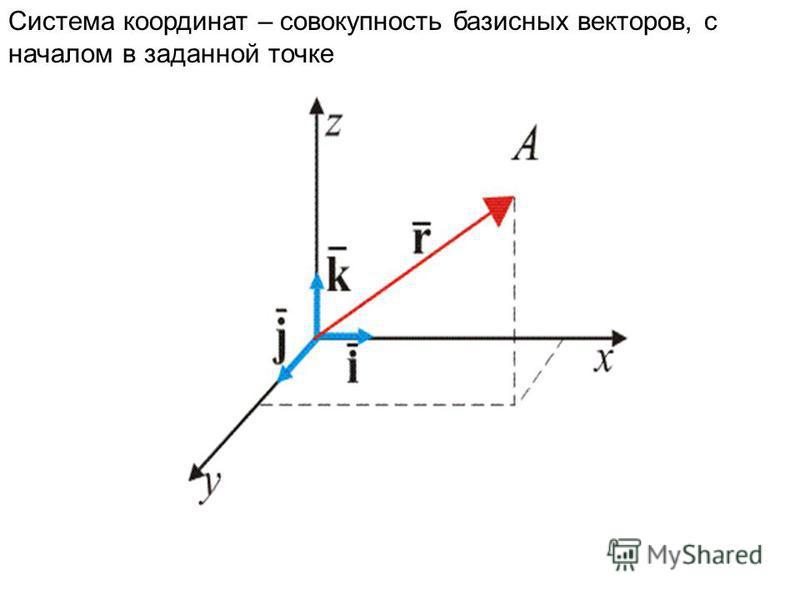 Система координат – совокупность базисных векторов, с началом в заданной точке