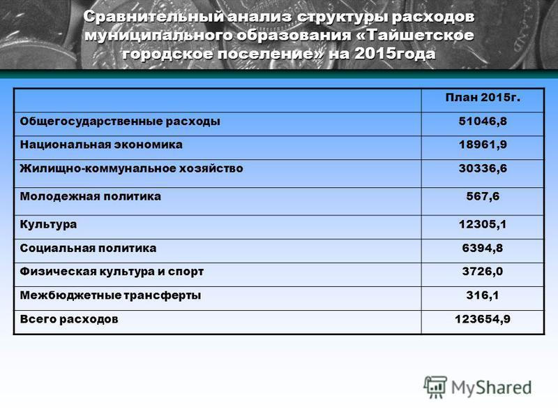 Сравнительный анализ структуры расходов муниципального образования «Тайшетское городское поселение» на 2015 года План 2015 г. Общегосударственные расходы 51046,8 Национальная экономика 18961,9 Жилищно-коммунальное хозяйство 30336,6 Молодежная политик