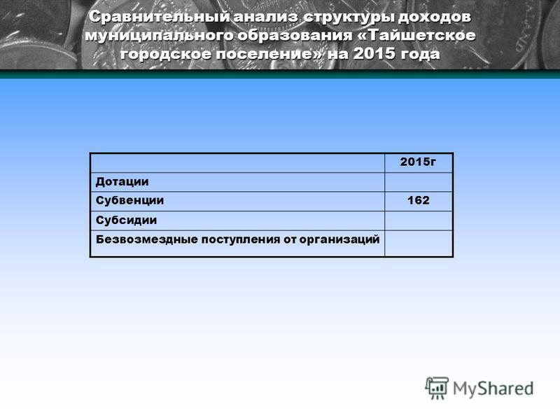 Сравнительный анализ структуры доходов муниципального образования «Тайшетское городское поселение» на 2015 года 2015 г Дотации Субвенции 162 Субсидии Безвозмездные поступления от организаций