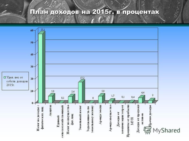 План доходов на 2015 г. в процентах