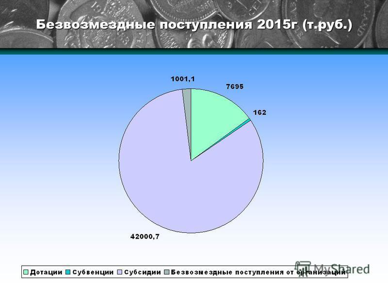 Безвозмездные поступления 2015 г (т.руб.)