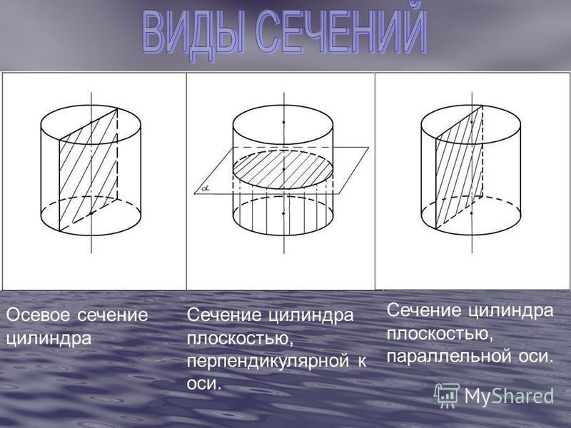 Осевое сечение цилиндра Сечение цилиндра плоскостью, перпендикулярной к оси. Сечение цилиндра плоскостью, параллельной оси.