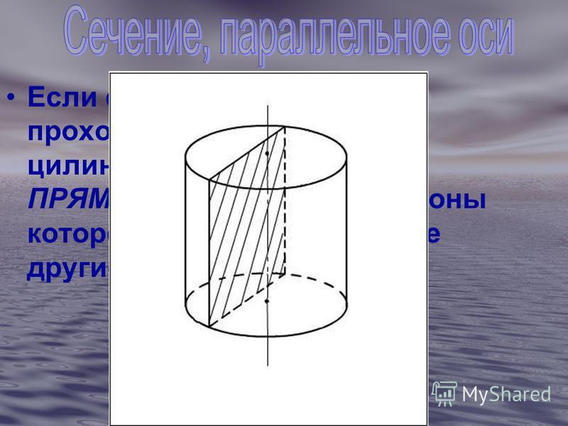Если секущая плоскость проходит параллельно оси цилиндра, то сечение- ПРЯМОУГОЛЬНИК, две стороны которого- образующие, а две другие- хорды.