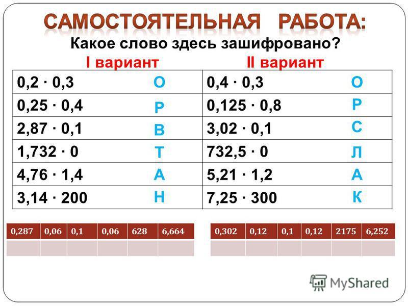 0,2 0,30,4 0,3 0,25 0,40,125 0,8 2,87 0,13,02 0,1 1,732 0732,5 0 4,76 1,45,21 1,2 3,14 2007,25 300 0,2870,060,10,066286,6640,3020,120,10,1221756,252 В Р О Т А Н О Р С Л А К