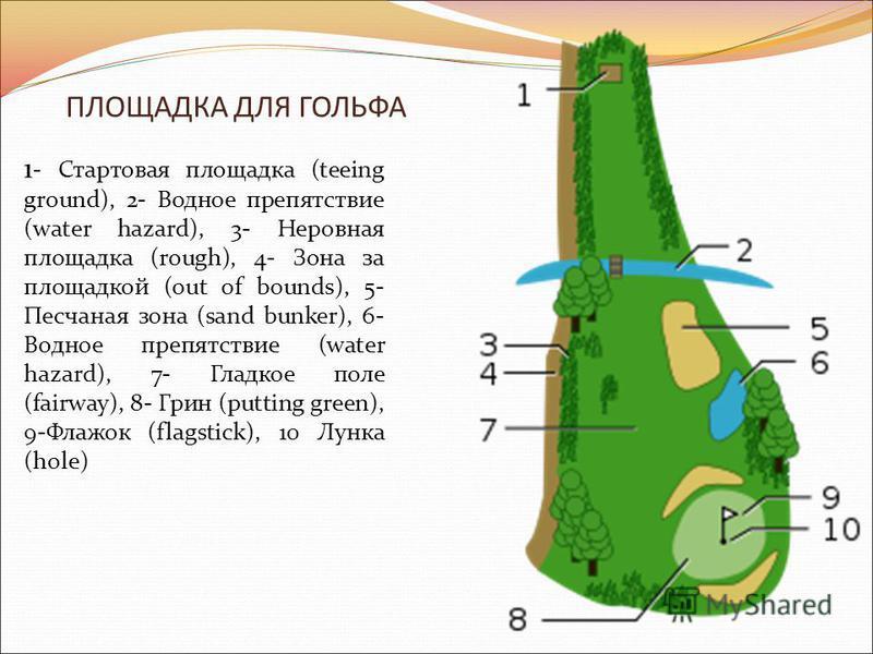ПЛОЩАДКА ДЛЯ ГОЛЬФА 1 - Стартовая площадка (teeing ground), 2- Водное препятствие (water hazard), 3- Неровная площадка (rough), 4- Зона за площадкой (out of bounds), 5- Песчаная зона (sand bunker), 6- Водное препятствие (water hazard), 7- Гладкое пол