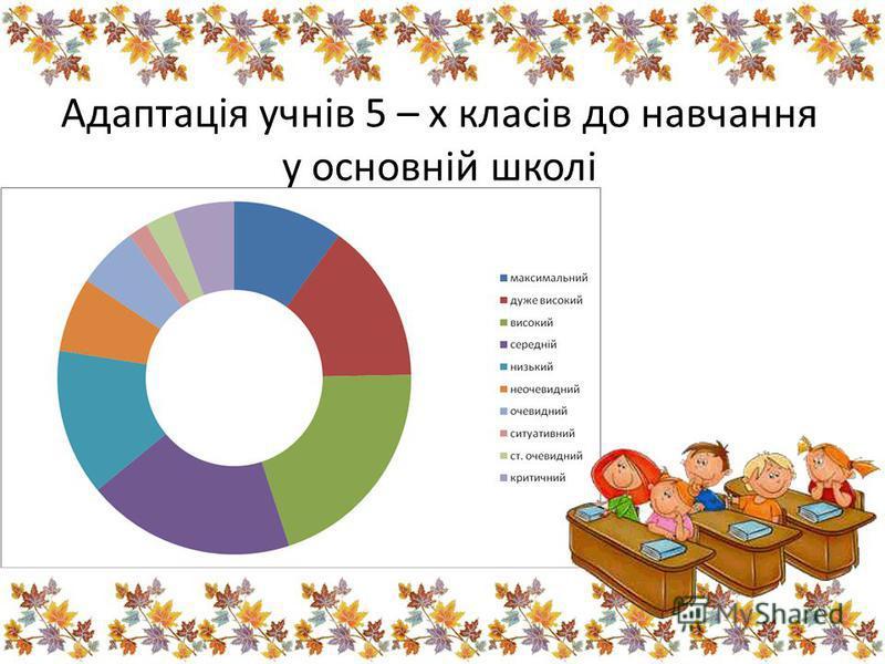 Адаптація учнів 5 – х класів до навчання у основній школі