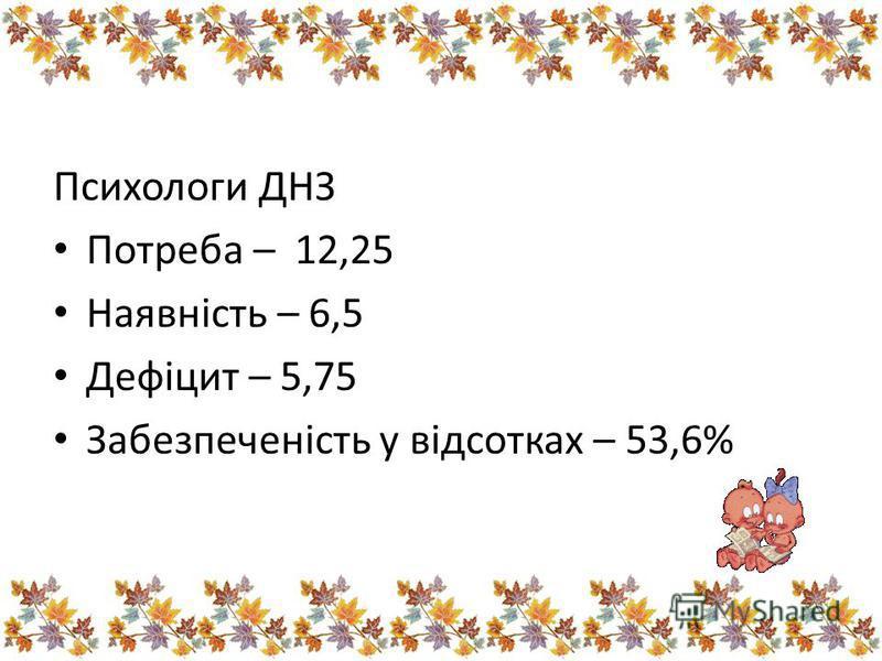 Психологи ДНЗ Потреба – 12,25 Наявність – 6,5 Дефіцит – 5,75 Забезпеченість у відсотках – 53,6%