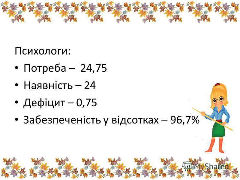 Психологи: Потреба – 24,75 Наявність – 24 Дефіцит – 0,75 Забезпеченість у відсотках – 96,7%