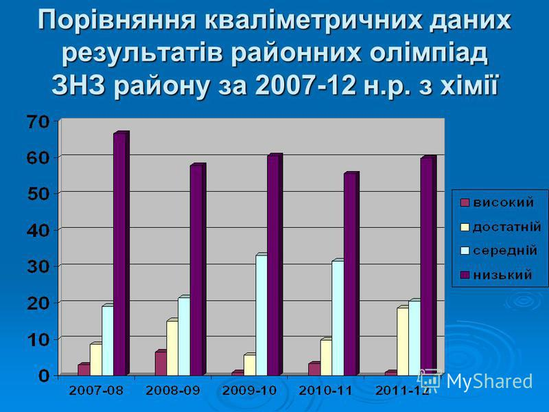 Порівняння кваліметричних даних результатів районних олімпіад ЗНЗ району за 2007-12 н.р. з хімії