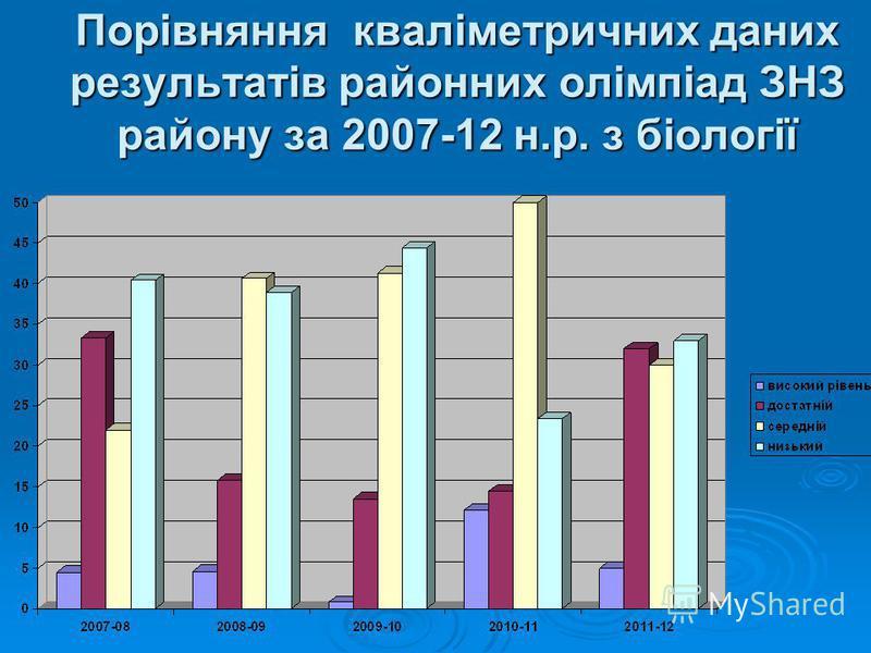 Порівняння кваліметричних даних результатів районних олімпіад ЗНЗ району за 2007-12 н.р. з біології