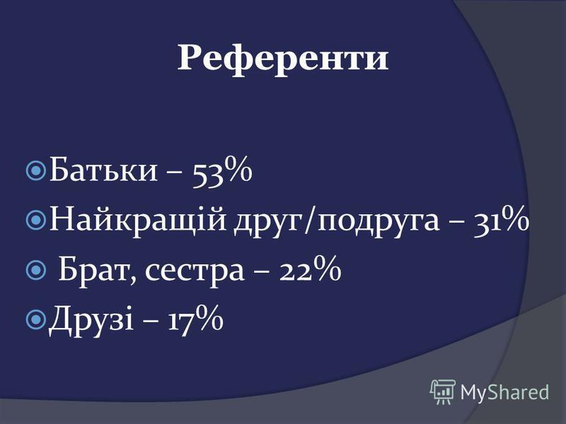 Референти Батьки – 53% Найкращій друг/подруга – 31% Брат, сестра – 22% Друзі – 17%