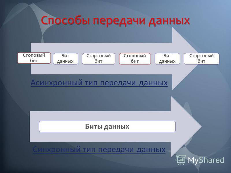 Способы передачи данных Стоповый бит Бит данных Стартовый бит Стоповый бит Бит данных Стартовый бит Асинхронный тип передачи данных Биты данных Синхронный тип передачи данных