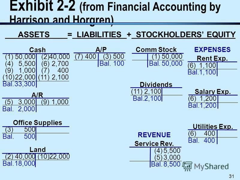 Processing Accounting Information 30 D. Examples of Journalizing and Posting Transactions (contd.) n The followings are examples of T- accounts, trial balance and financial statements of the example in Exhibit 2.1.