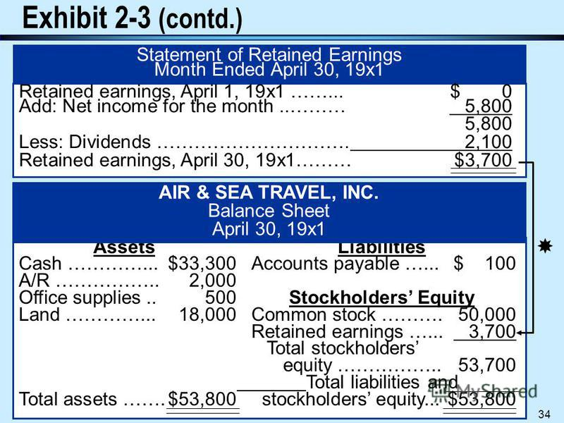 Processing Accounting Information 33 Exhibit 2-4 (from Financial Accounting by Harrison and Horngren) Revenue: Service revenue ($5,500+$3,000)...$ 8,500 Expenses: Salary expense ………………………$1,200 Rent expense ………………………..1,100 Utilities expense ……………………