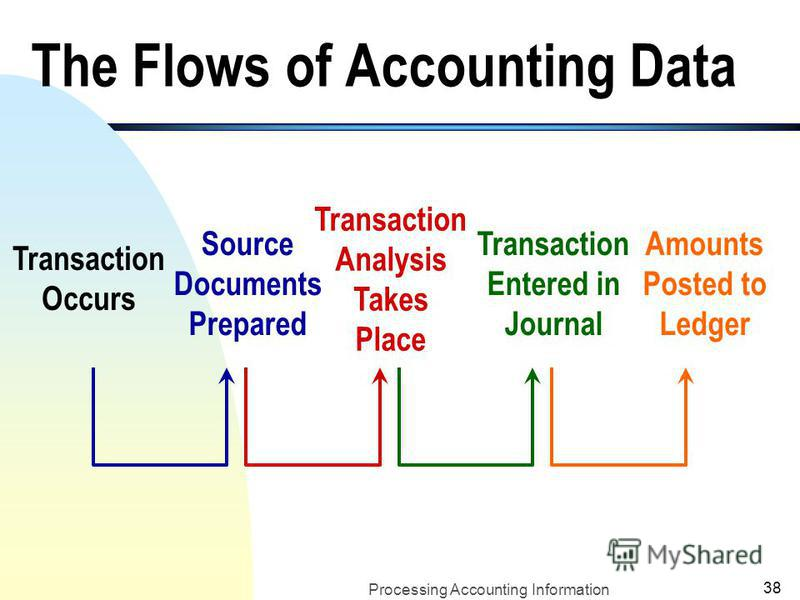 Processing Accounting Information 37 An Example of the Journal and A Ledger Account (cash): (contd.) The Ledger: all individual accounts (assets, liability, and stockholders equity accounts) combined make up the ledger.