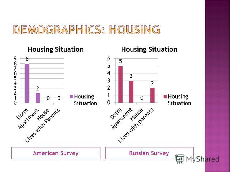 American SurveyRussian Survey