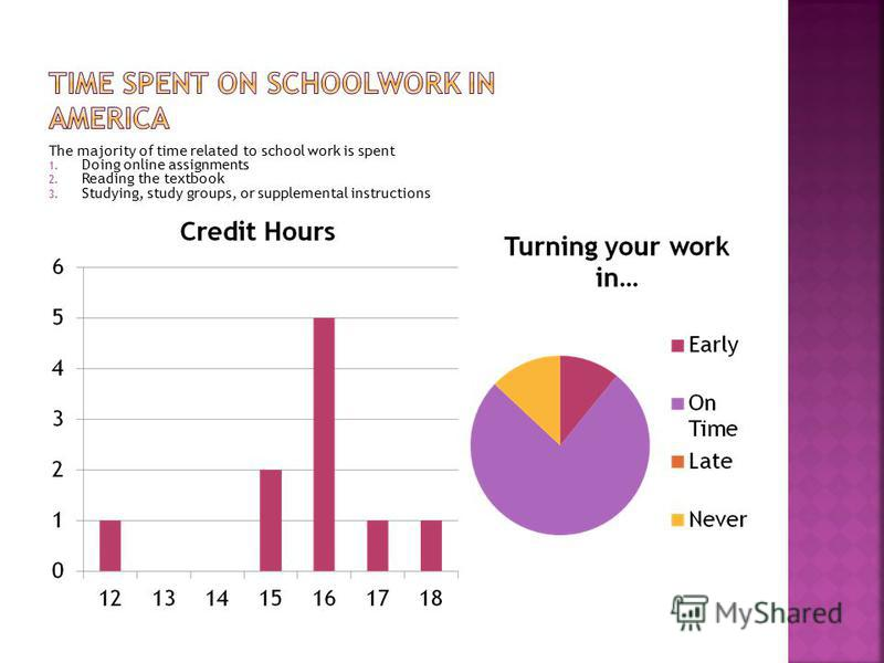 The majority of time related to school work is spent 1. Doing online assignments 2. Reading the textbook 3. Studying, study groups, or supplemental instructions